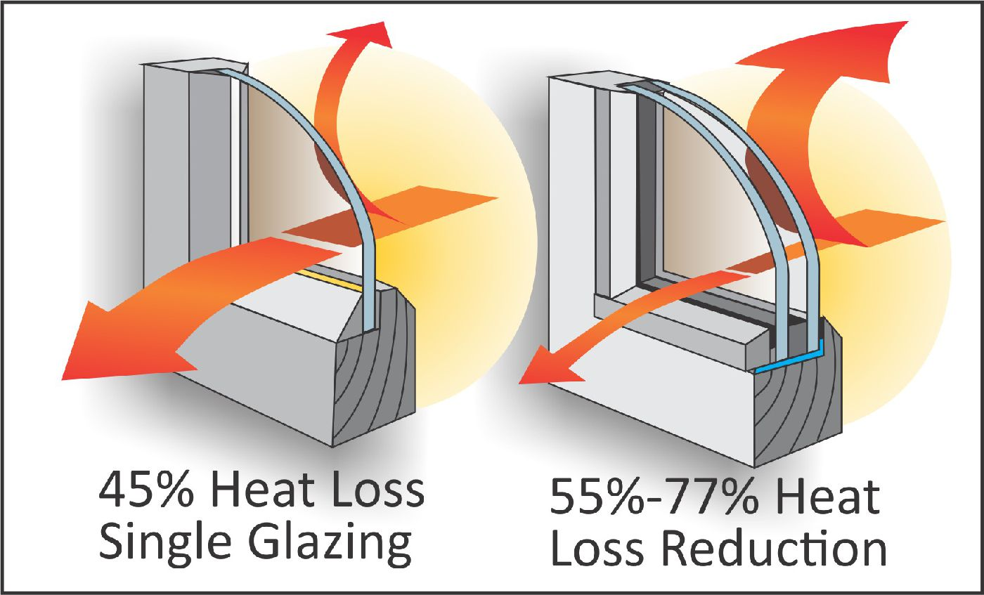 Image result for window heat loss statistic